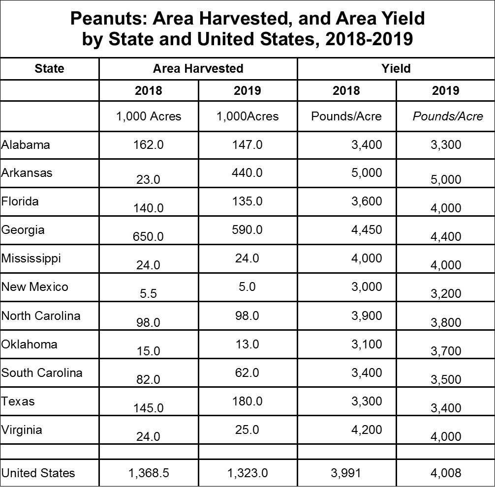 Peanuts Area Harvested and Area Yield by States